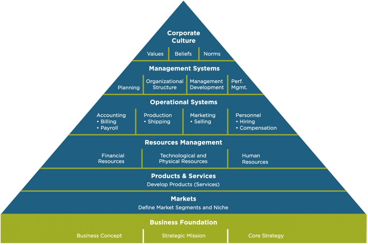 organizational culture and the development of Changing an organization's culture is one of the most difficult leadership challenges that's because an organization's culture comprises an interlocking set of goals, roles, processes, values, communications practices, attitudes and assumptions.